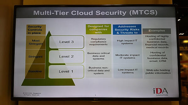MTCS (Multi Tier Cloud Security Singapore cloud standard)